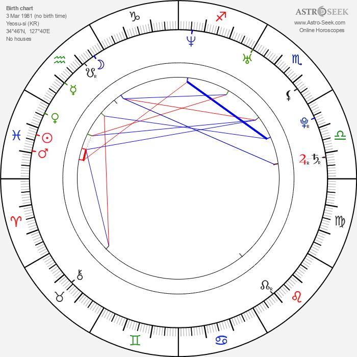 Jin Yu - Astrology Natal Birth Chart