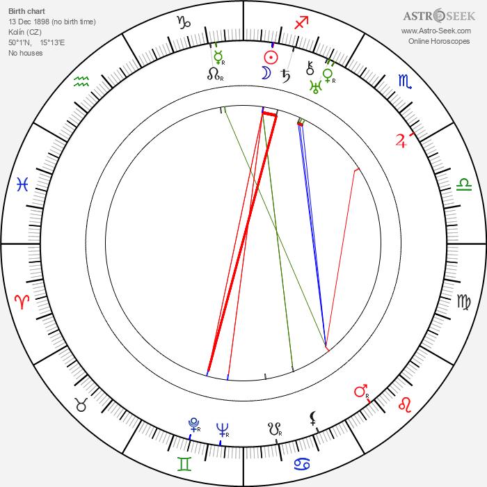 Jindra Hermanová - Astrology Natal Birth Chart