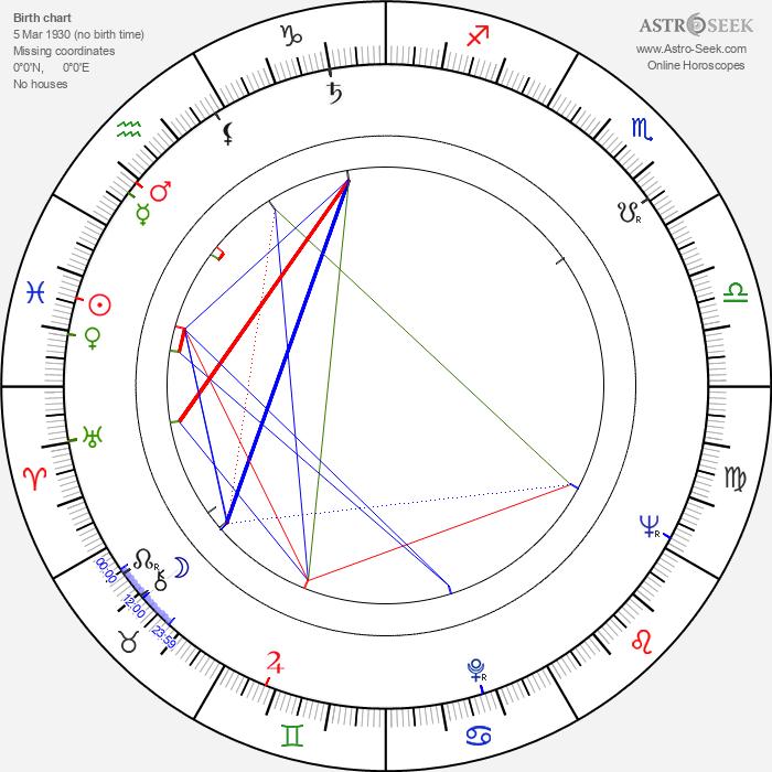 Jindřich Bonaventura - Astrology Natal Birth Chart