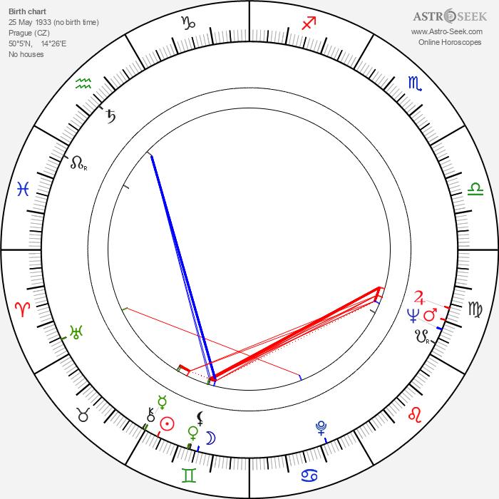 Jindřich Brabec - Astrology Natal Birth Chart