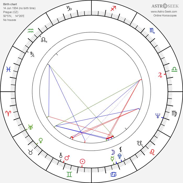 Jindřich Fairaizl - Astrology Natal Birth Chart