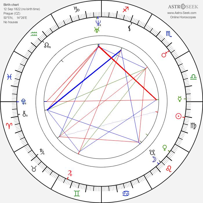 Jindřich Fügner - Astrology Natal Birth Chart
