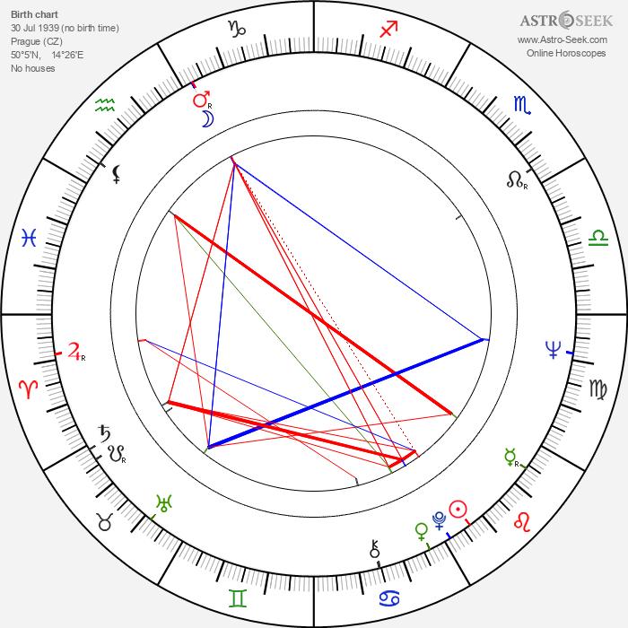 Jindrich Götz - Astrology Natal Birth Chart