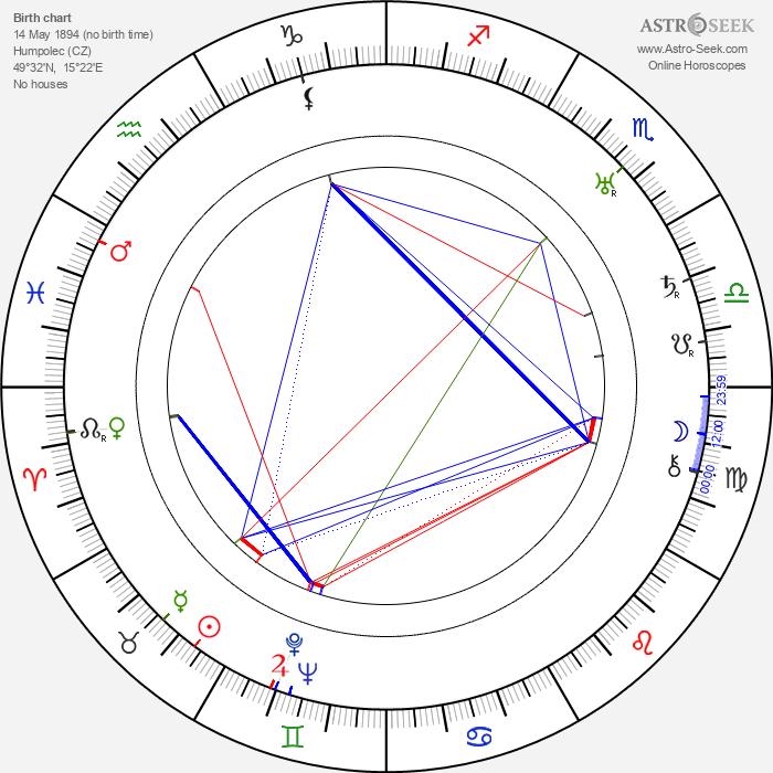 Jindřich Honzl - Astrology Natal Birth Chart