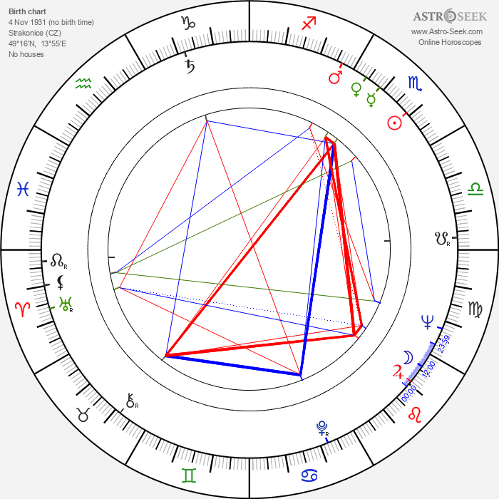 Jindřich Jindrák - Astrology Natal Birth Chart