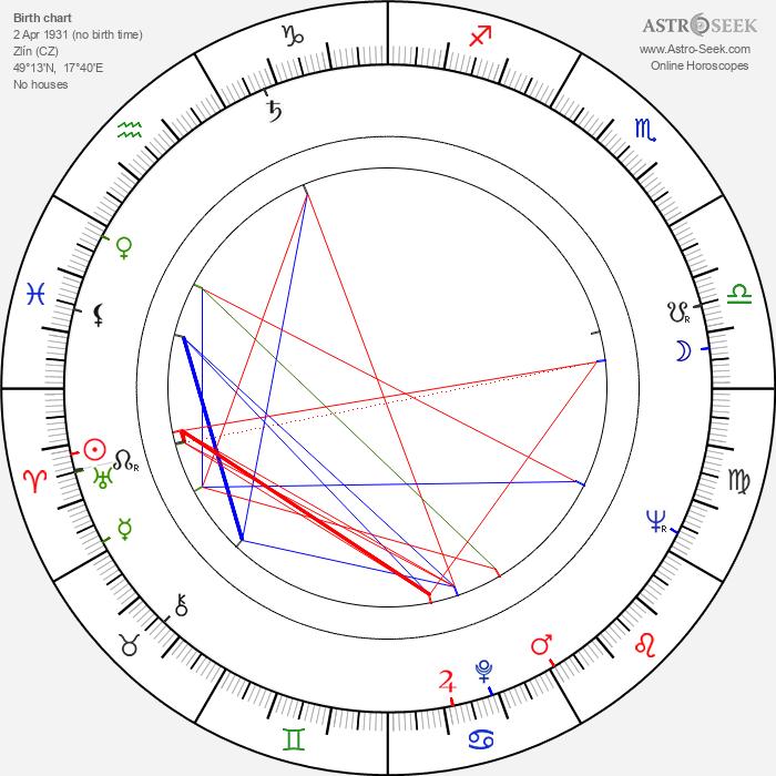 Jindřich Khain - Astrology Natal Birth Chart