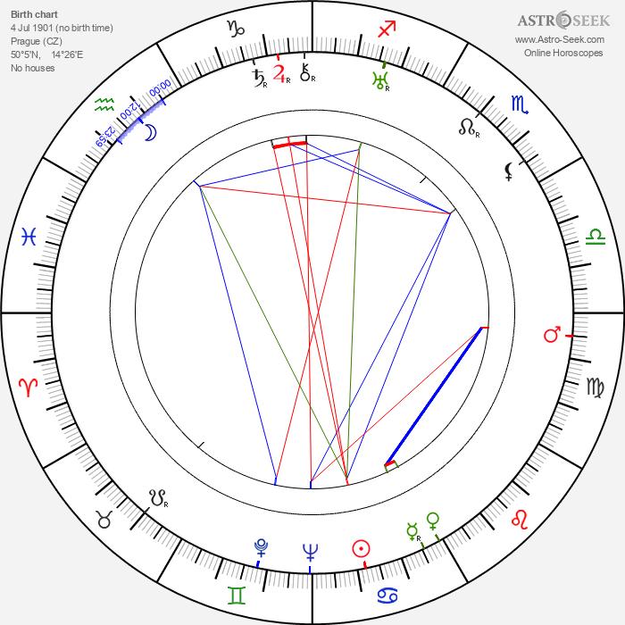 Jindřich Láznička - Astrology Natal Birth Chart