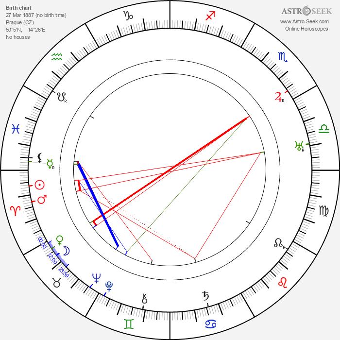 Jindřich Lhoták - Astrology Natal Birth Chart