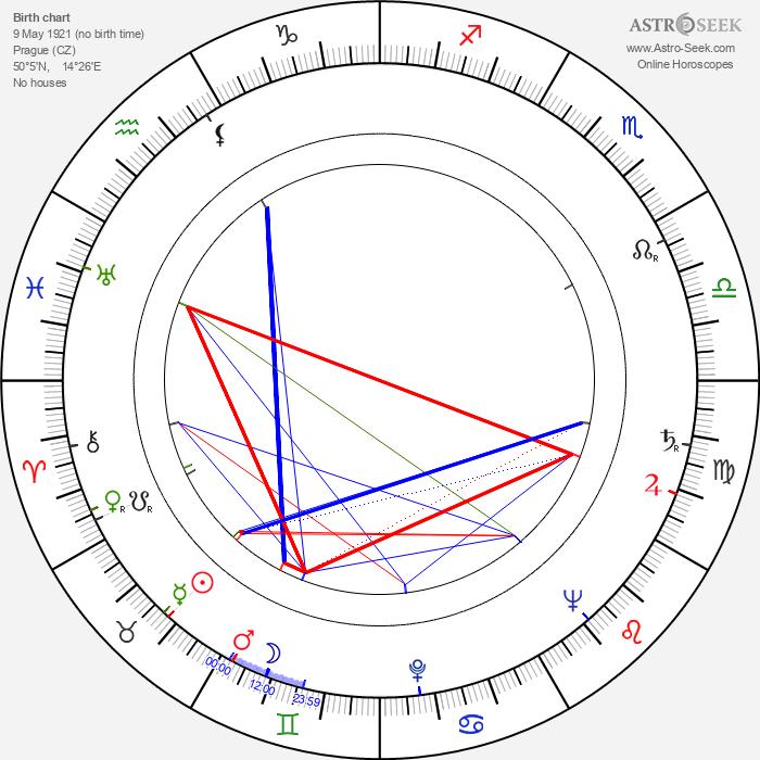 Jindřich Narenta - Astrology Natal Birth Chart