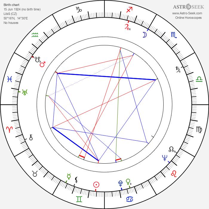 Jindřich Novotný - Astrology Natal Birth Chart