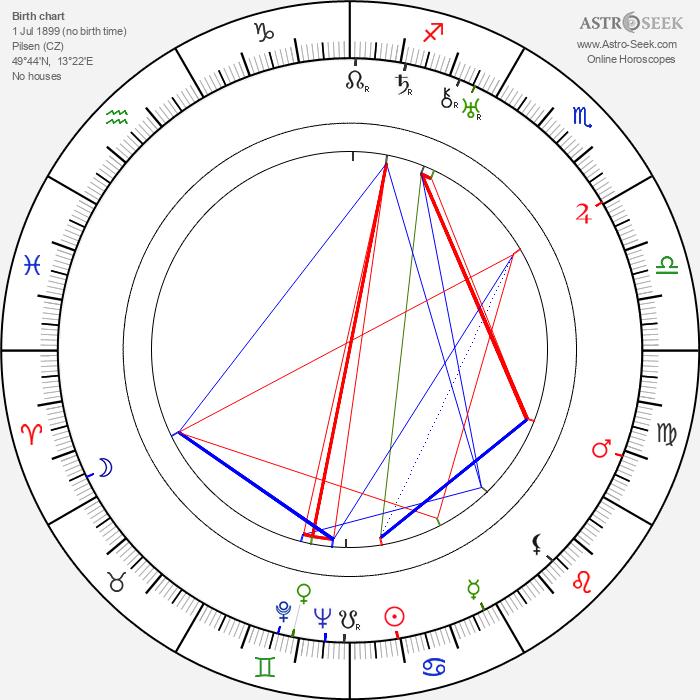 Jindřich Plachta - Astrology Natal Birth Chart