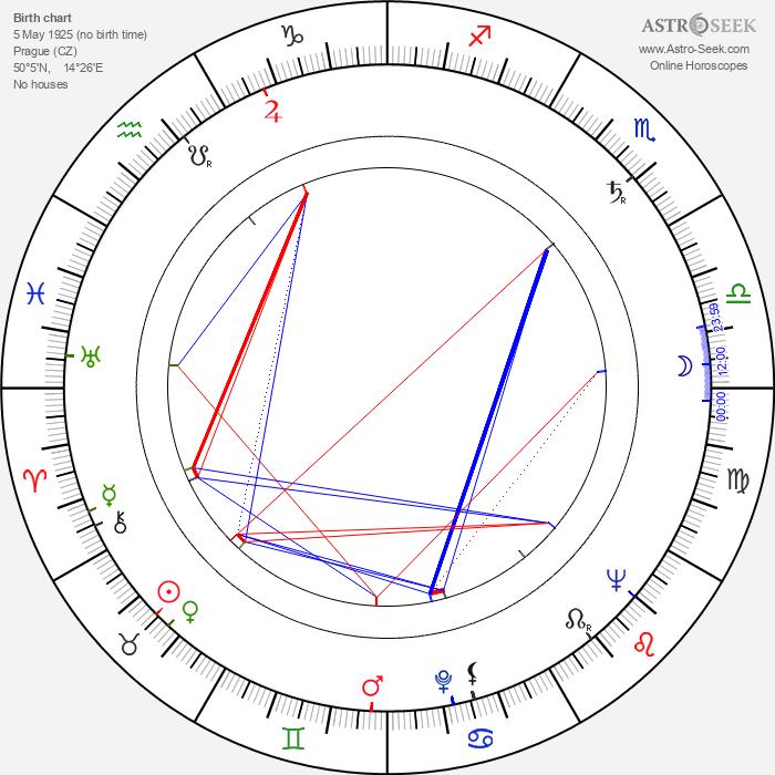 Jindřich Polák - Astrology Natal Birth Chart