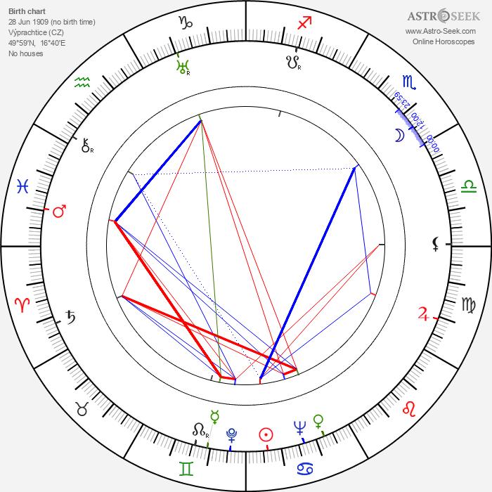 Jindřich Praveček - Astrology Natal Birth Chart