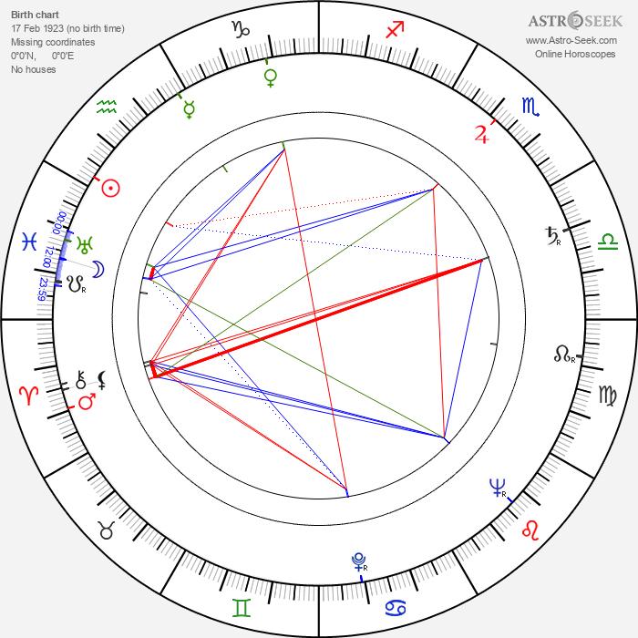 Jindřich Vodička - Astrology Natal Birth Chart