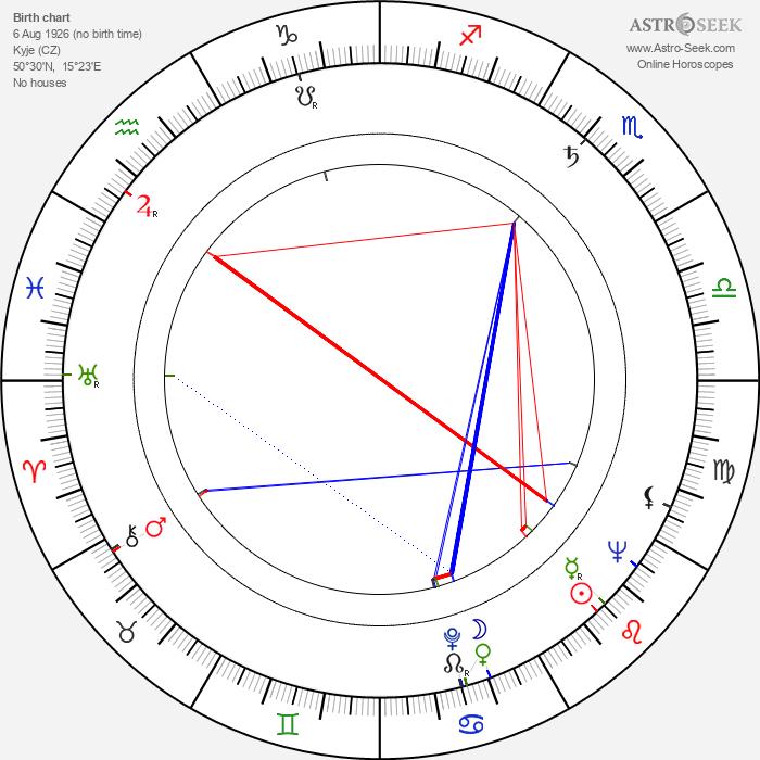 Jindřiška Gabriela Preissová - Astrology Natal Birth Chart