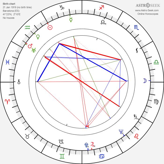 Jinx Falkenburg - Astrology Natal Birth Chart