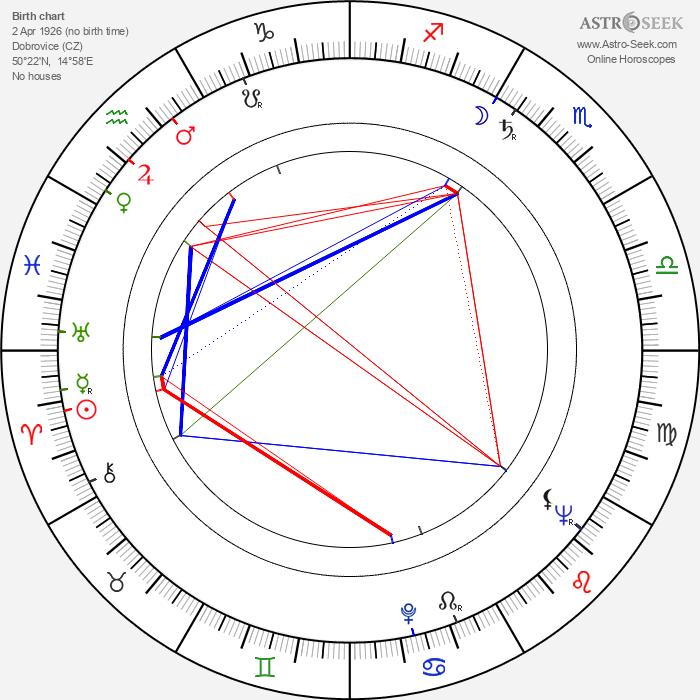 Jiří Adamíra - Astrology Natal Birth Chart