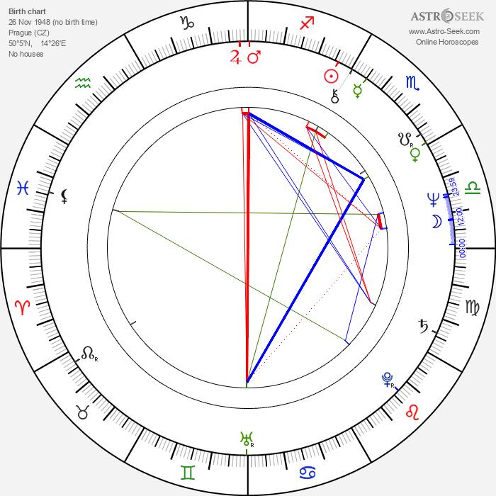 Jiří Barta - Astrology Natal Birth Chart