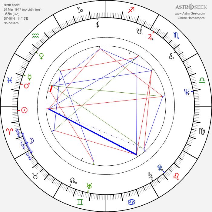 Jiří Bartoška - Astrology Natal Birth Chart