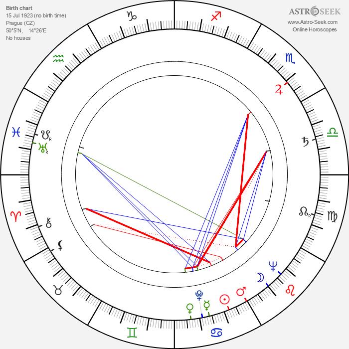 Jiří Baur - Astrology Natal Birth Chart