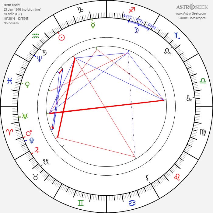Jiří Bittner - Astrology Natal Birth Chart