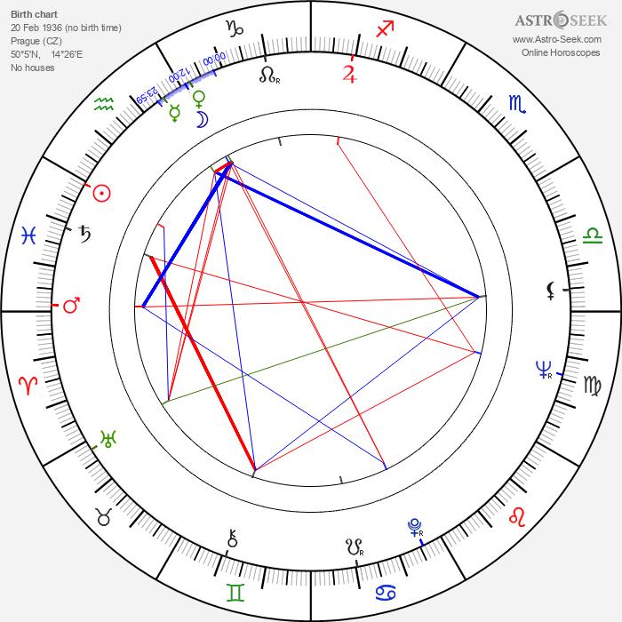 Jiří Blahník - Astrology Natal Birth Chart