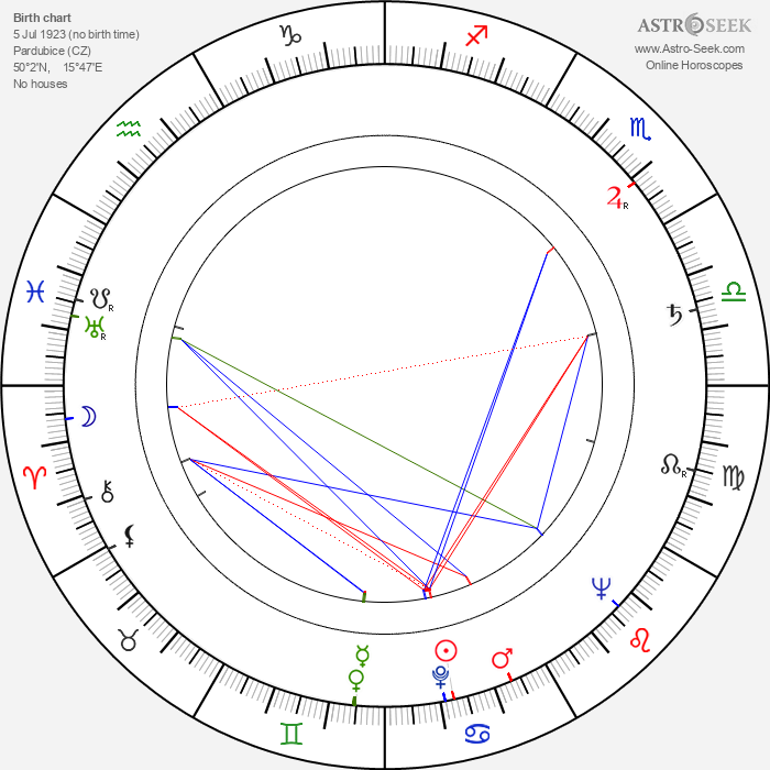 Jiří Blažek - Astrology Natal Birth Chart