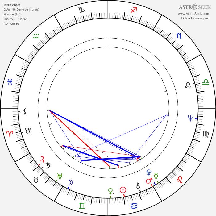 Jiří Brabec - Astrology Natal Birth Chart
