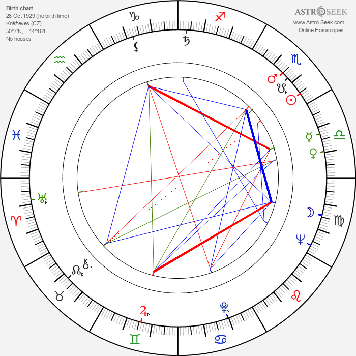 Jiří Brabenec - Astrology Natal Birth Chart