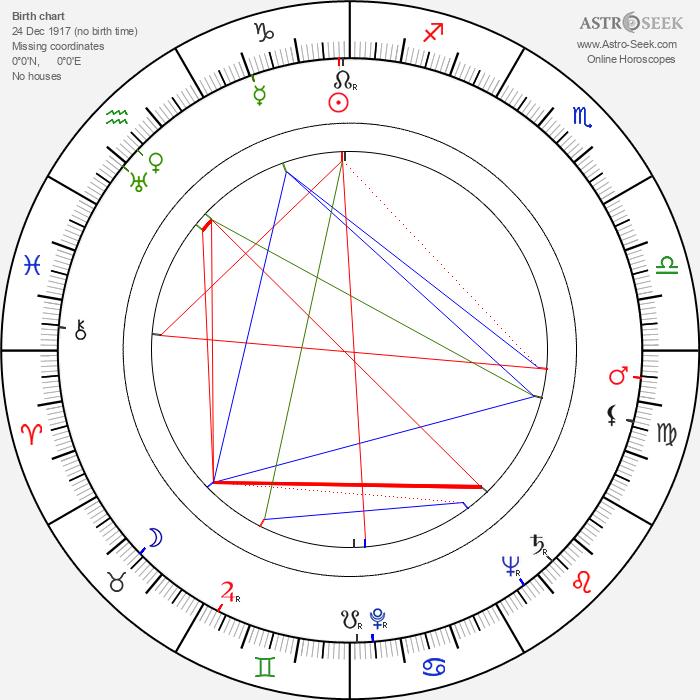 Jiří Brdečka - Astrology Natal Birth Chart