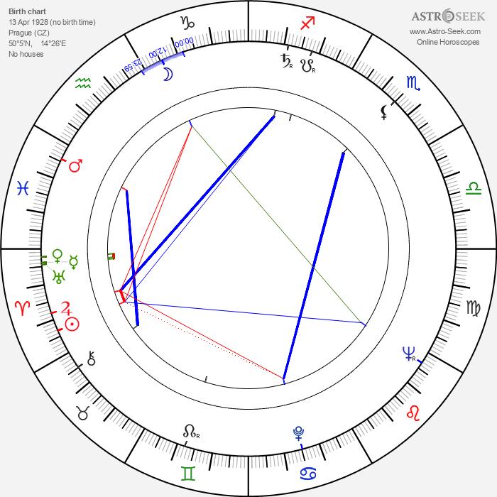 Jiří Bruder - Astrology Natal Birth Chart