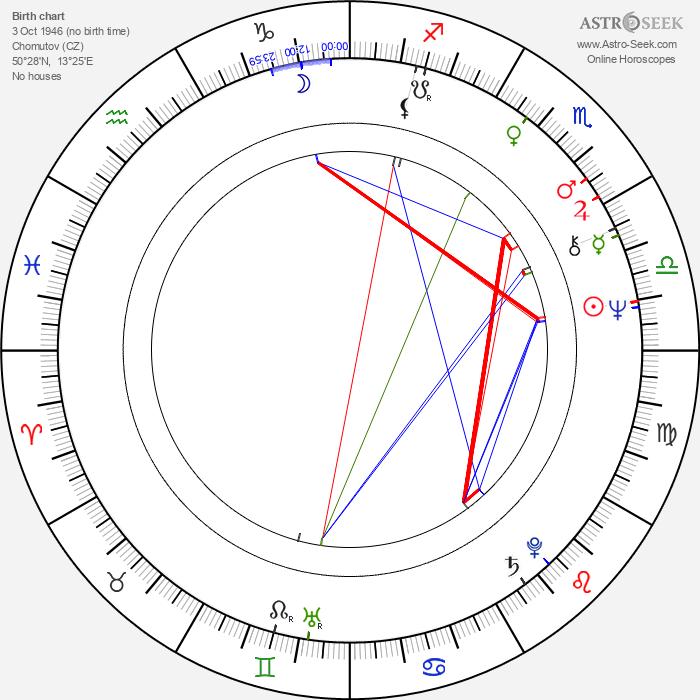 Jiří Bulis - Astrology Natal Birth Chart