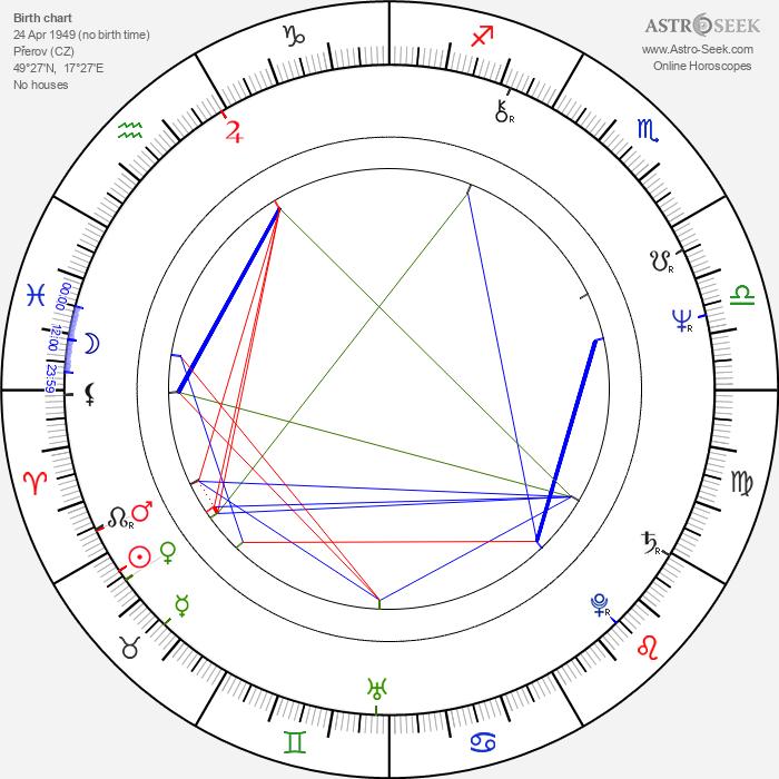 Jiří Čapka - Astrology Natal Birth Chart