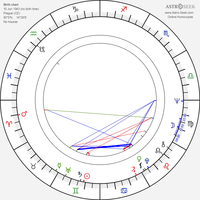 Jiří Cerha - Astrology Natal Birth Chart