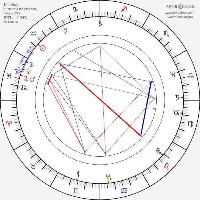 Jiří Cieslar - Astrology Natal Birth Chart