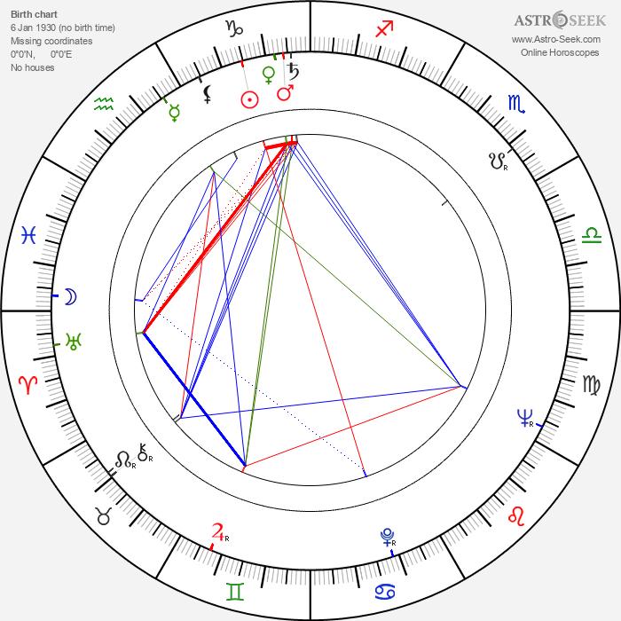 Jiří Čutka - Astrology Natal Birth Chart