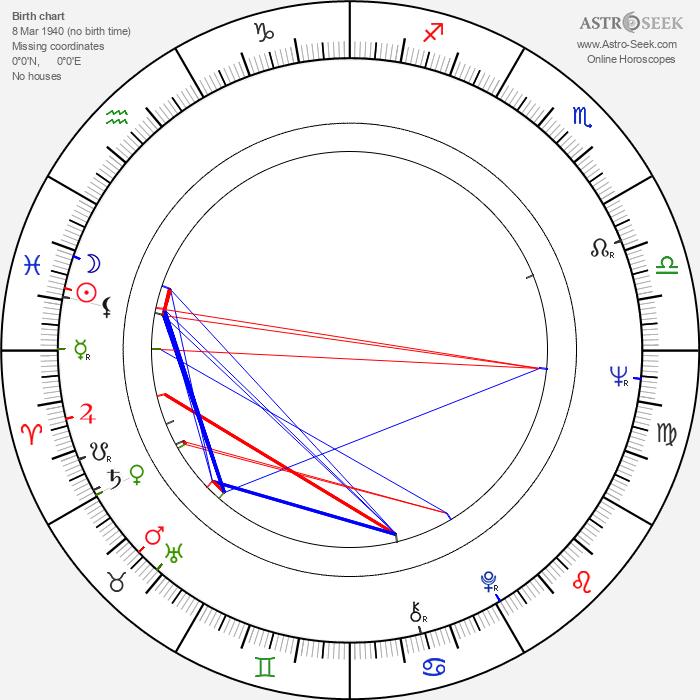 Jiří Daler - Astrology Natal Birth Chart