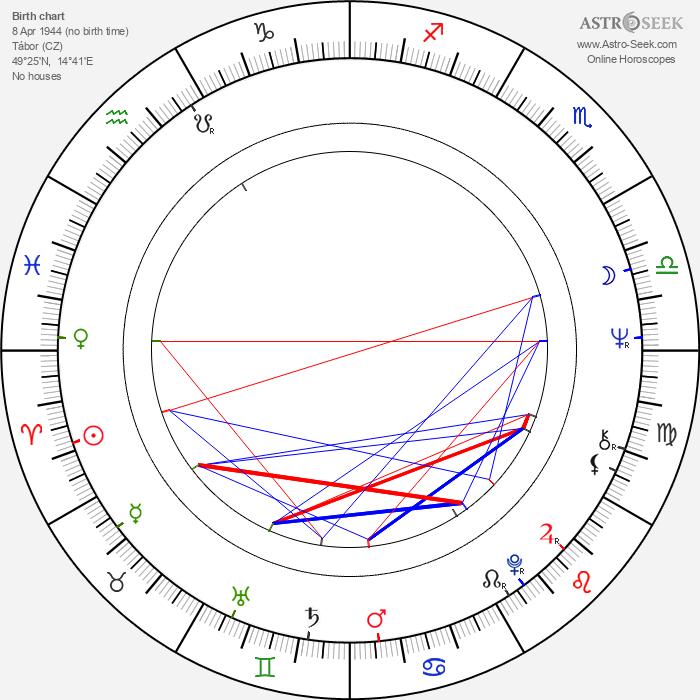 Jiří Datel Novotný - Astrology Natal Birth Chart