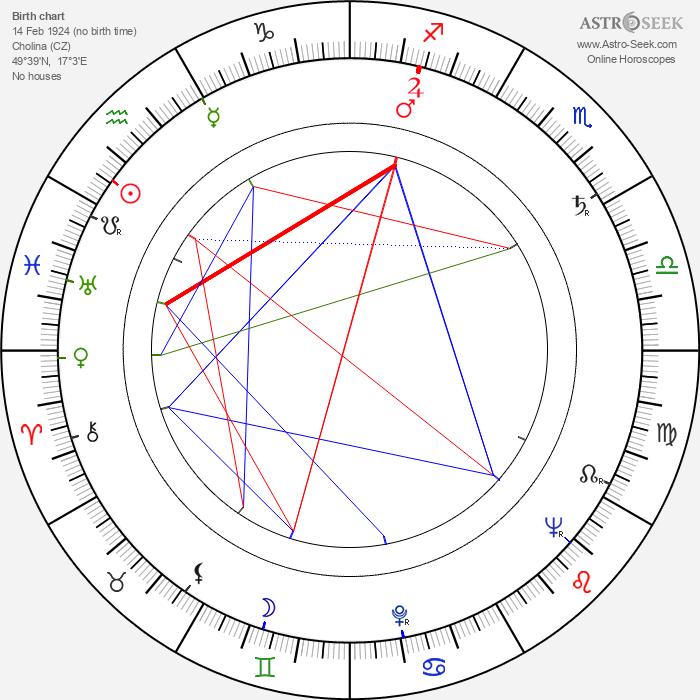 Jiří Dušek - Astrology Natal Birth Chart