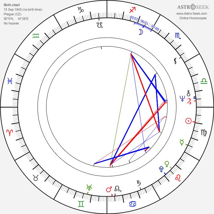 Jiří F. Svoboda - Astrology Natal Birth Chart