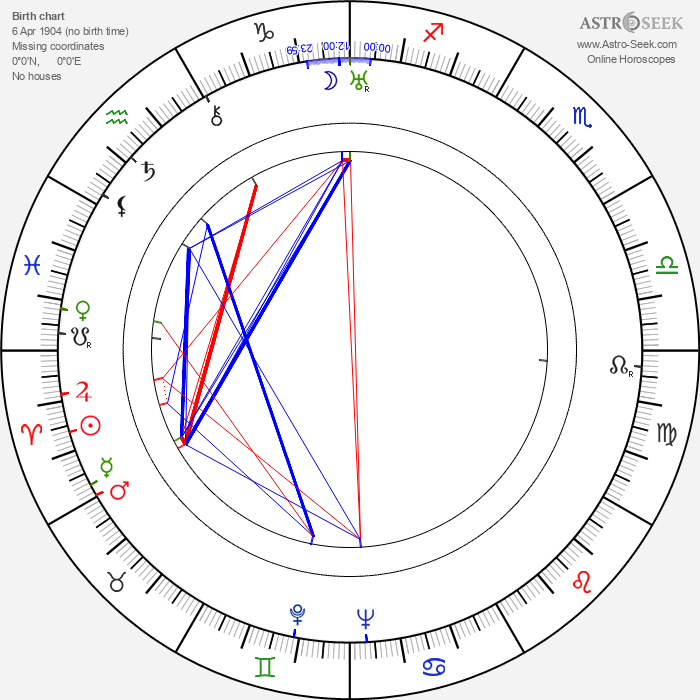 Jiří Frejka - Astrology Natal Birth Chart
