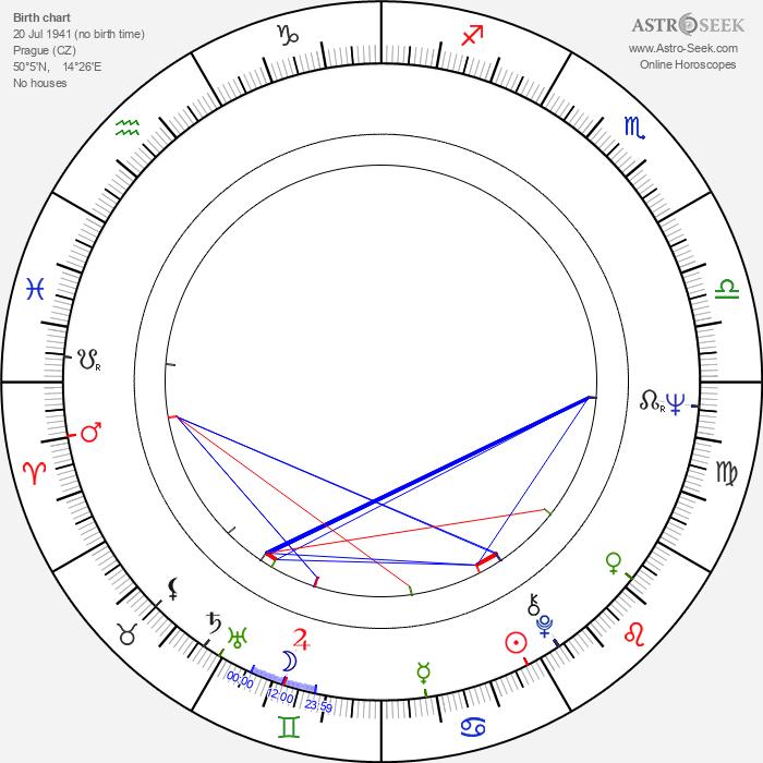 Jiří Grossmann - Astrology Natal Birth Chart