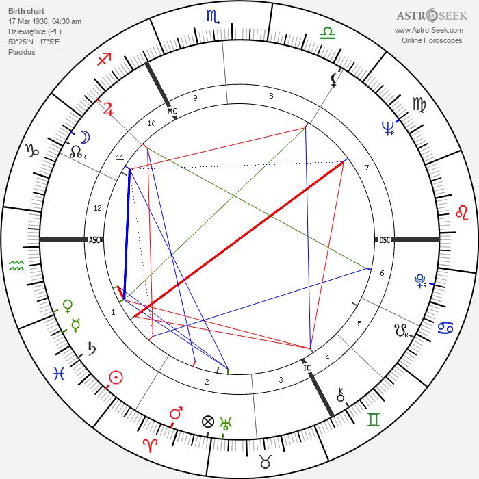 Jiří Grygar - Astrology Natal Birth Chart