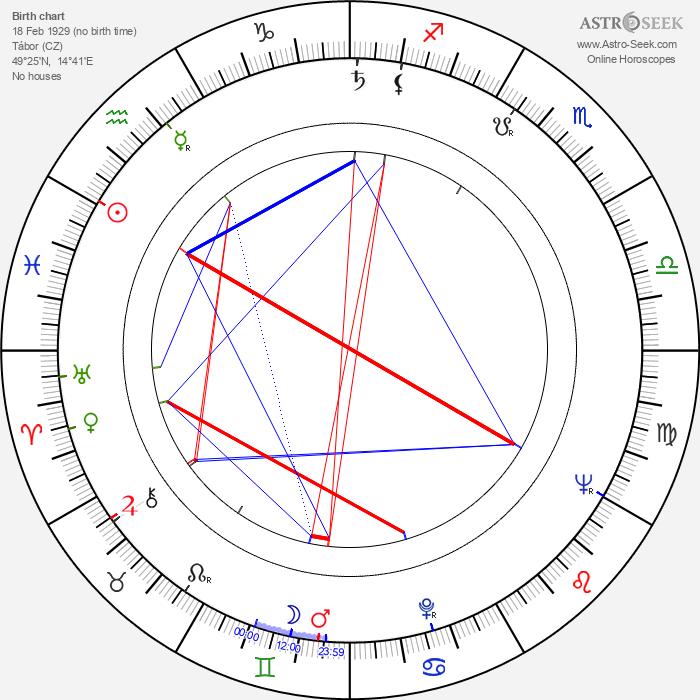 Jiří Hanibal - Astrology Natal Birth Chart