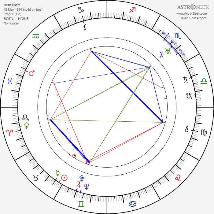 Jiří Hojer - Astrology Natal Birth Chart