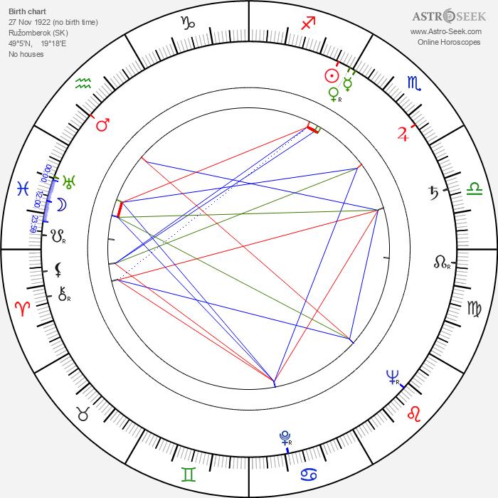 Jiří Holý - Astrology Natal Birth Chart