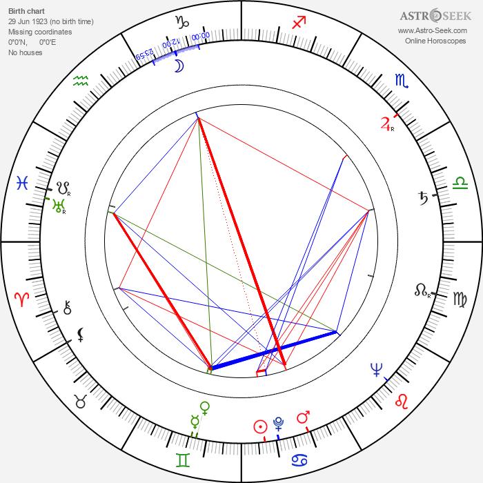 Jiří Hrubý - Astrology Natal Birth Chart