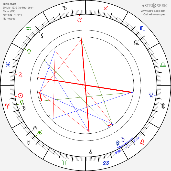 Jiří Hrzán - Astrology Natal Birth Chart