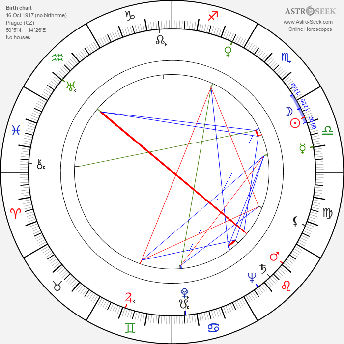 Jiří Jahn - Astrology Natal Birth Chart