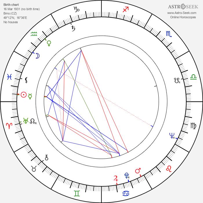 Jiří Jaroš - Astrology Natal Birth Chart